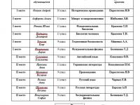 Итоги I этапа Республиканского конкурса-защиты  научно-исследовательских работ МАН (районный)